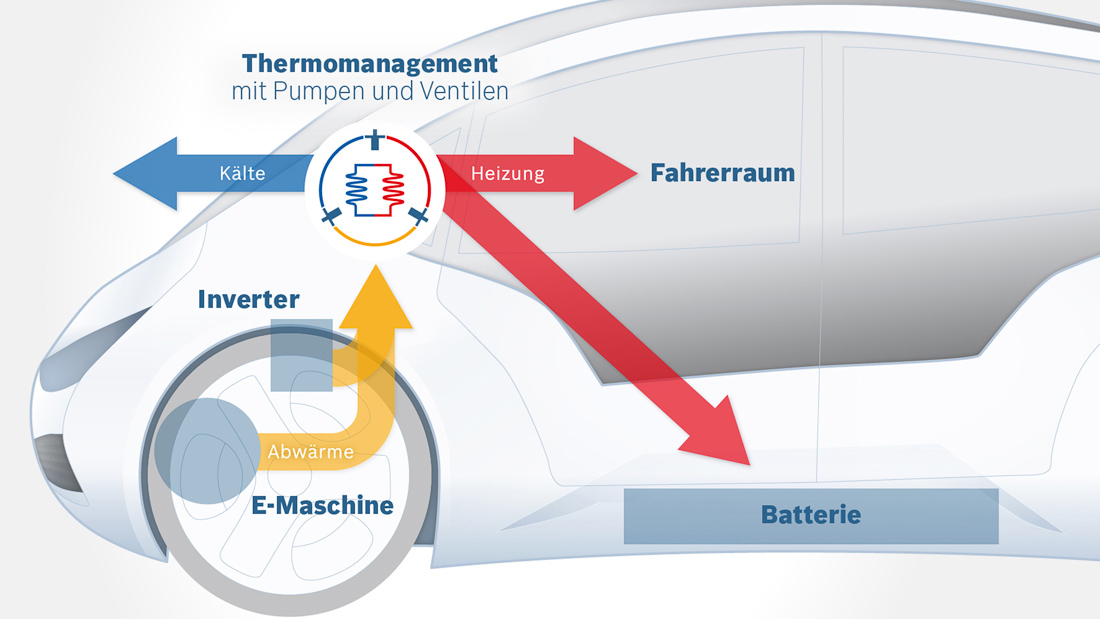 bosch thermomanagement